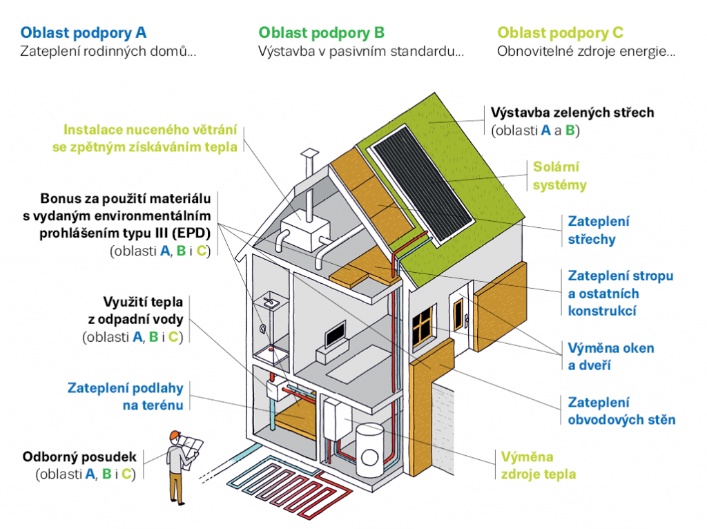 Nová zelená úsporám přispívá na celou škálu opatření od zateplení, přes obnovitelné zdroje energie až po výstavbu domů v pasivním standardu.